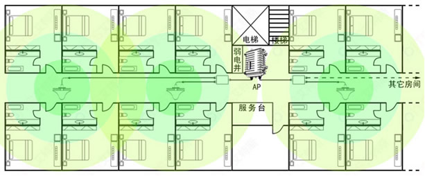 并配合室内吸顶天线来完成对本层的无线覆盖,当然,用户数量同样也是